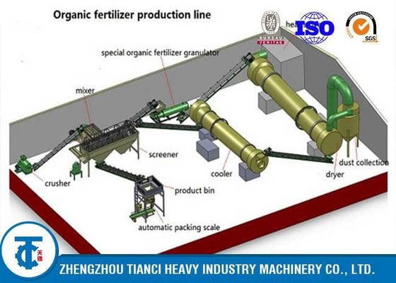 China Poultry Manure Waste Bio Organic Fertilizer Production Line 3-5t/H Capacity distributor